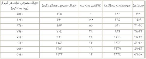 219493 19224621 جدول تغییرات وزن بدن ، میزان خوراک و ضریب تبدیل نژاد گوشتی راس09131005836