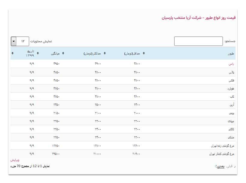 قیمت انواع جوجه 10 آذر 1399 -جدول قیمت انواع جوجه - قیمت روز انواع جوجه